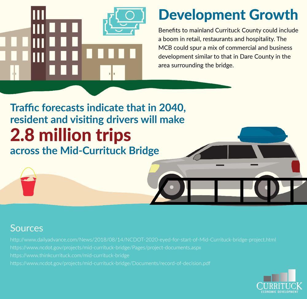 mid-currituck bridge infographic - development