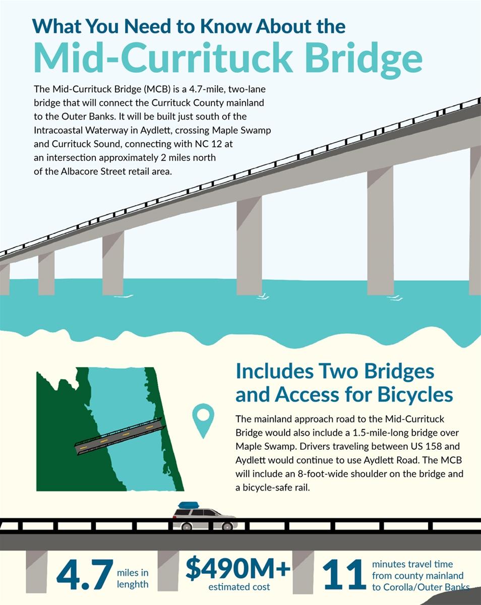 mid-currituck bridge infographic - bridge stats