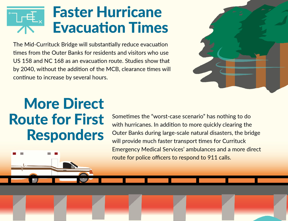 mid-currituck bridge infographic - evacuation and first responders