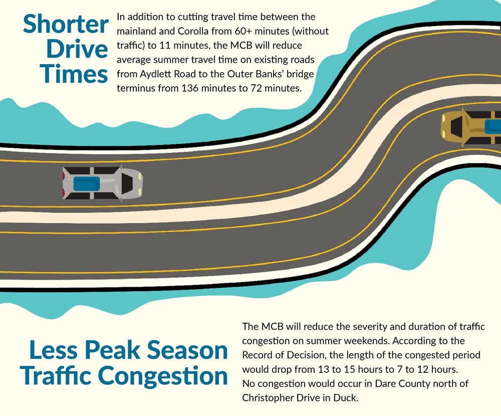 mid-currituck bridge infographic - shorter drive times