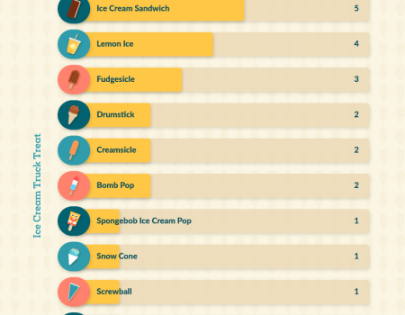 Bar chart showing the most favored ice cream truck treats