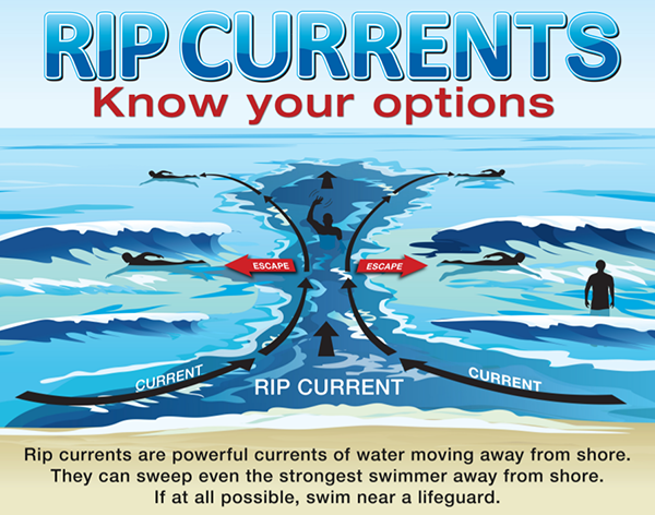 NOAA Unveils New Rip Current Forecasting Model