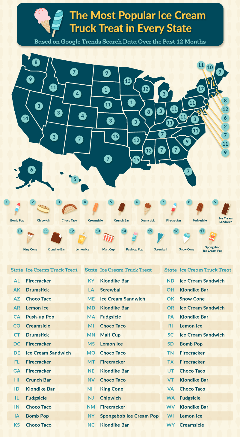 Map graphic displaying ice cream truck favorites by state
