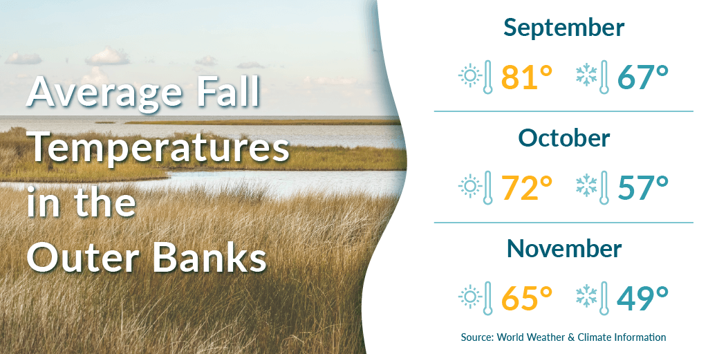 Average fall temperatures in the Outer Banks