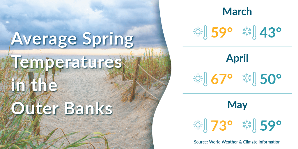 Average spring temperatures in the Outer Banks