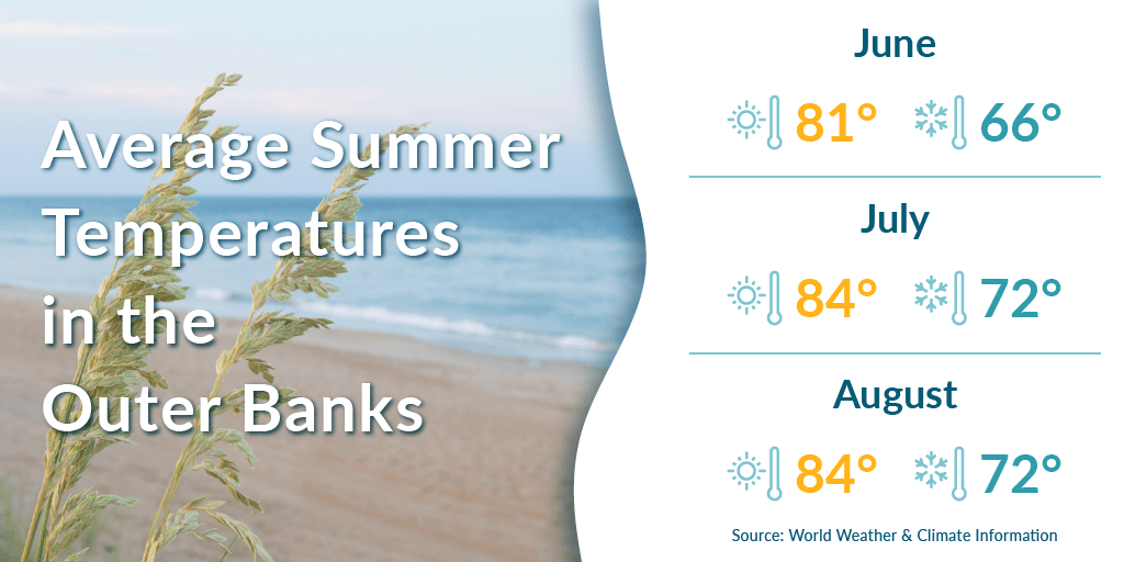 Average summer temperatures in the Outer Banks