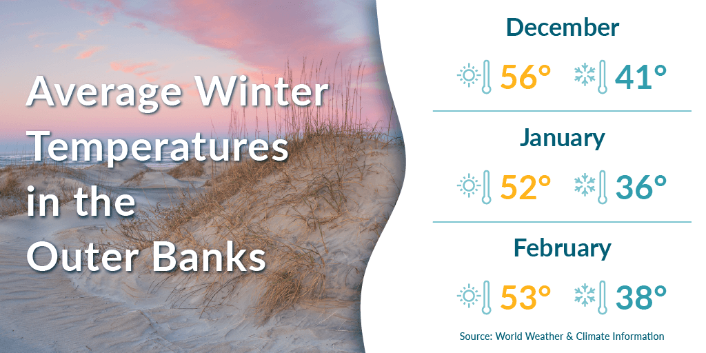 Average winter temperatures in the Outer Banks